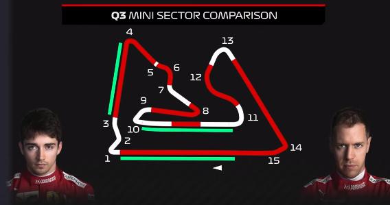 Confronto fra i microsettori di Leclerc e di Vettel